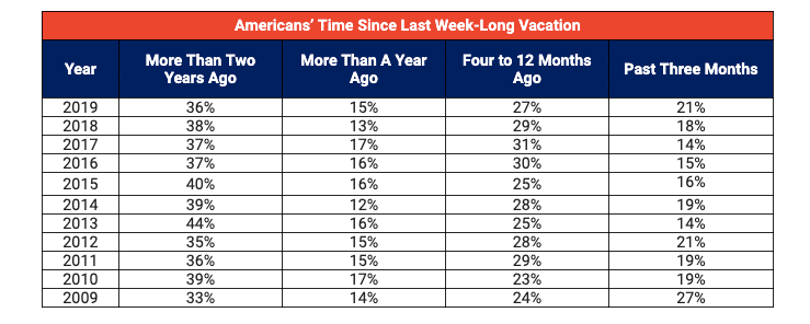 Vacation Confidence Index: How long since your last vacation?
